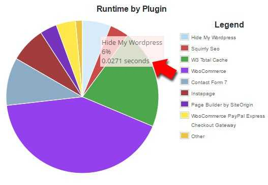 hide my wp plugin speed