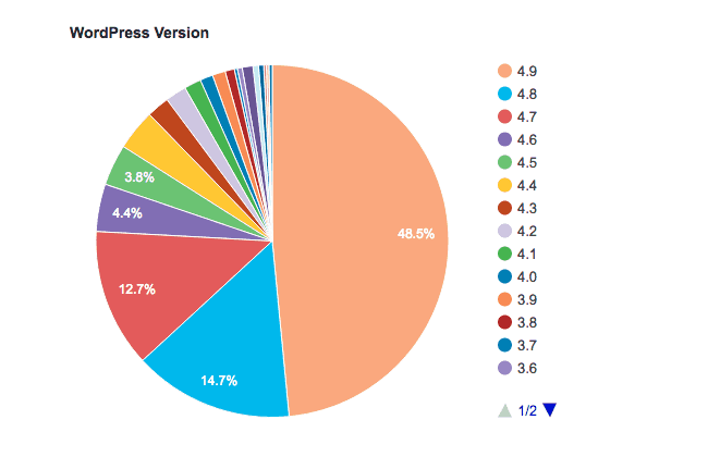 wordpress security statistics 2018